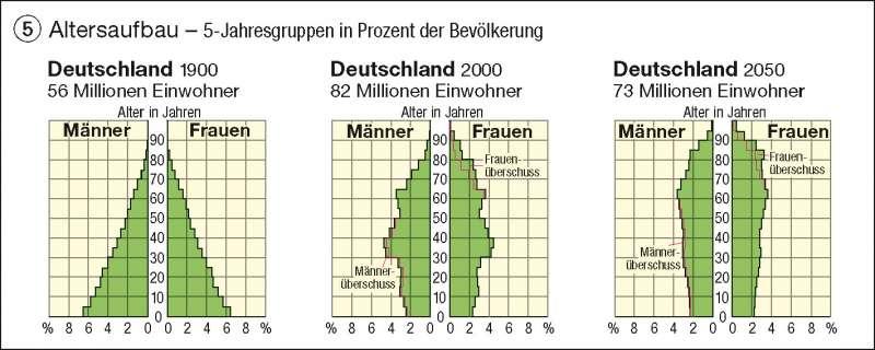 Altersaufbau | 5-Jahresgruppen in Prozent der Bevölkerung | Deutschland - Bevölkerungsdichte | Karte 74/5