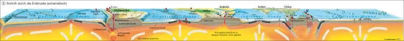 Schnitt durch die Erdkruste (schematisch) |  | Erde – physische Übersicht | Karte 168/3