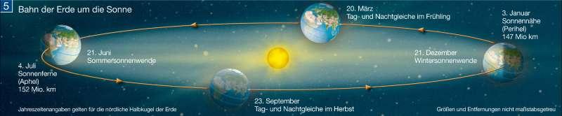 Bahn der Erde um die Sonne |  | Die Erde im Weltall | Karte 260/5
