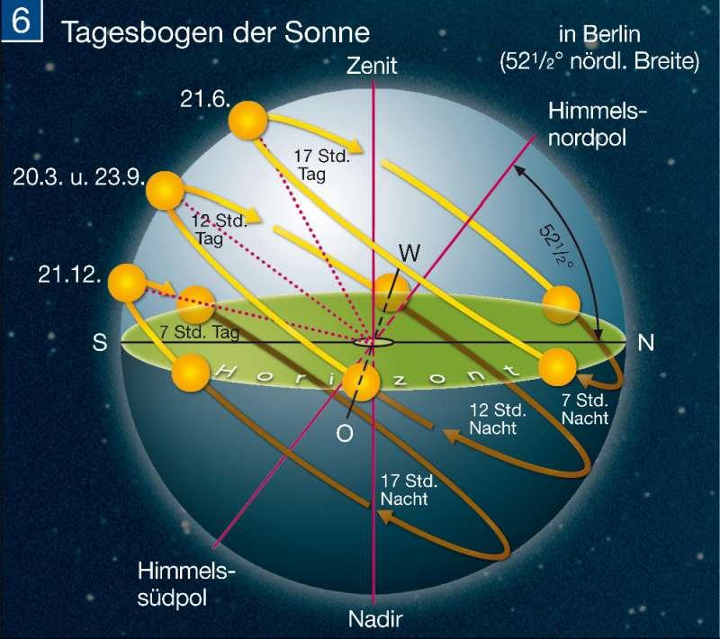 Sonnenverlauf Tag