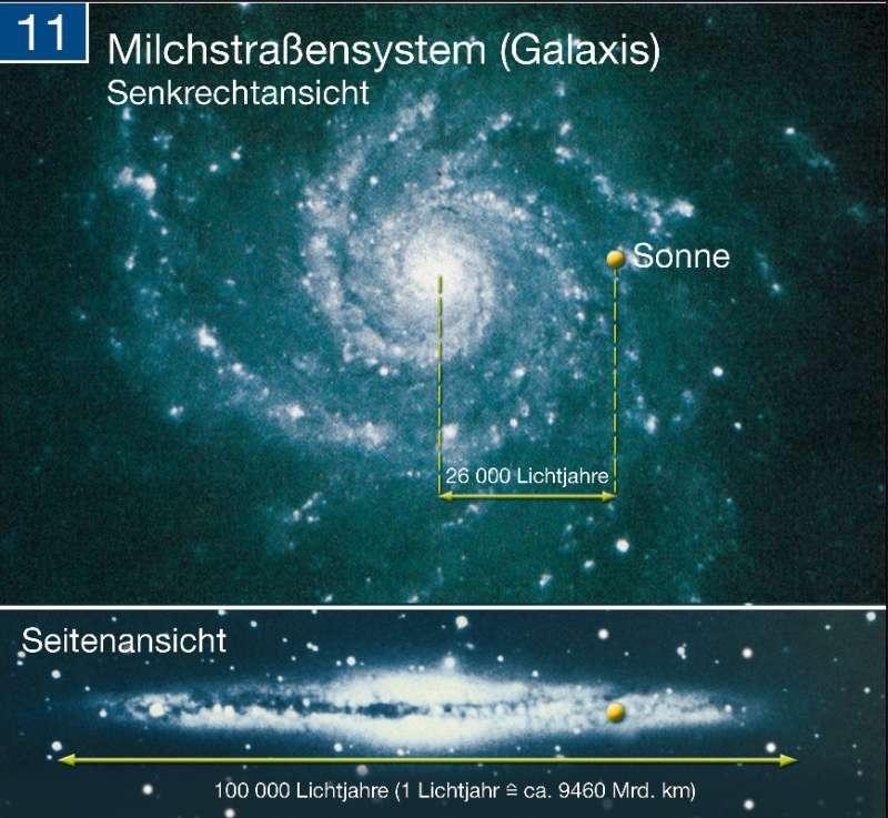 Milchstraßensystem |  | Die Erde im Weltall | Karte 261/11