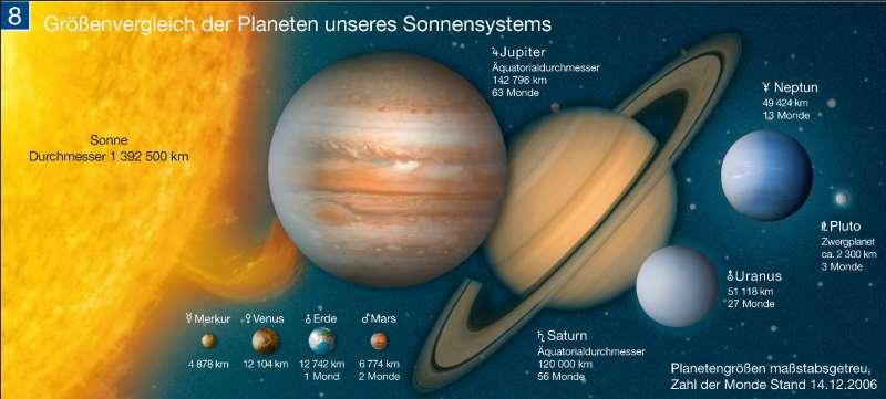 Größenvergleich der Planeten unseres Sonnensystems |  | Die Erde im Weltall | Karte 261/8