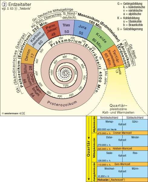 Erdzeitalter |  | Deutschland – Geologie/Eiszeitformen | Karte 37/2