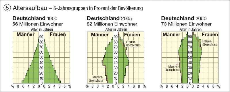 Altersaufbau | 5-Jahresgruppen in Prozent der Bevölkerung | Deutschland – Bevölkerung | Karte 56/5