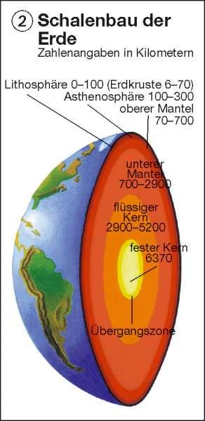 Schalenbau der Erde      Erde – physische Übersicht   Karte 172/2