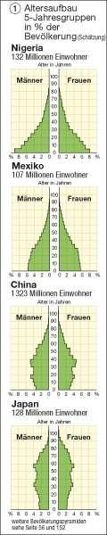 Altersaufbau   5-Jahresgruppen in Prozent der Bevölkerung   Erde – Bevölkerung   Karte 190/1