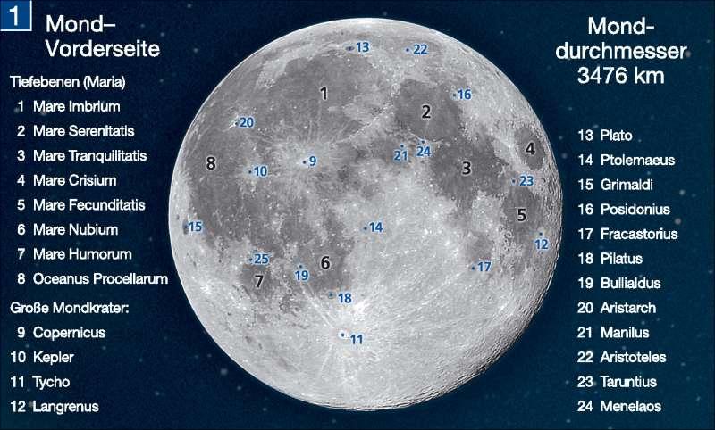 Mond | Vorderseite | Die Erde im Weltall | Karte 196/1