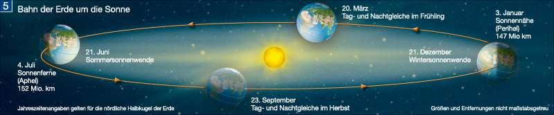 Bahn der Erde um die Sonne      Die Erde im Weltall   Karte 196/5