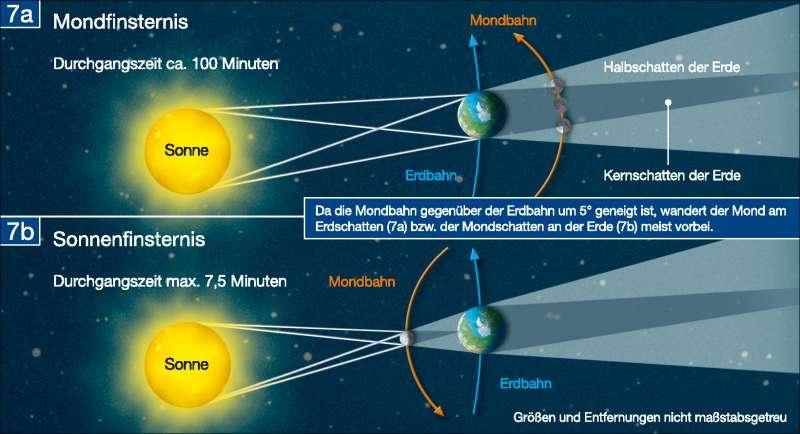 Mondfinsternis/Sonnenfinsternis      Die Erde im Weltall   Karte 196/7