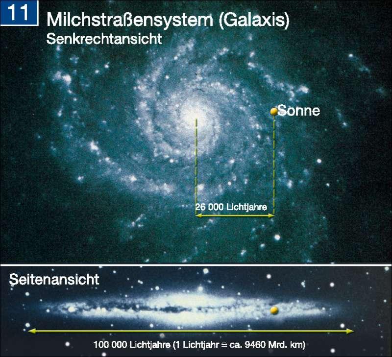 Milchstraßensystem |  | Die Erde im Weltall | Karte 197/11