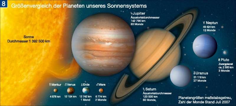 Größenvergleich der Planeten unseres Sonnensystems      Die Erde im Weltall   Karte 197/8