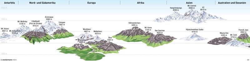 Die höchsten Berge der Erde |  | Erde - Topographie | Karte 6/3