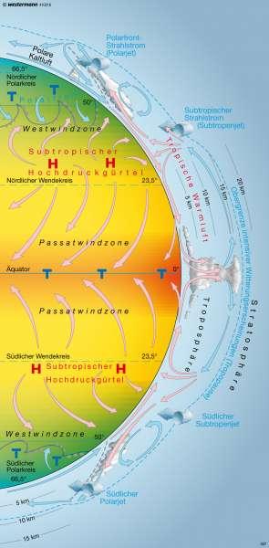 Schema der globalen Windzirkulation      Erde - Klima   Karte 15/2