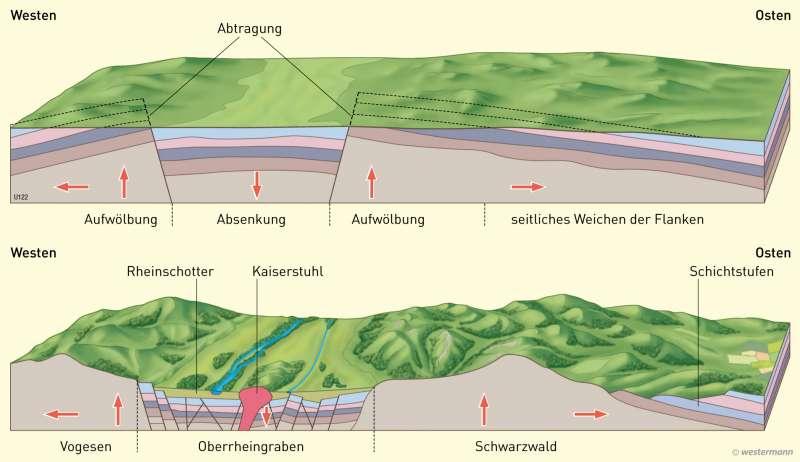 Das Mittelgebirge | Entstehung von Schwarzwald und Vogesen | Deutschland - Naturraum | Karte 55/3