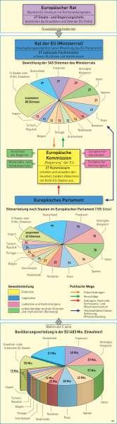 Organe der Europäischen Union |  | Europäische Union | Karte 94/1
