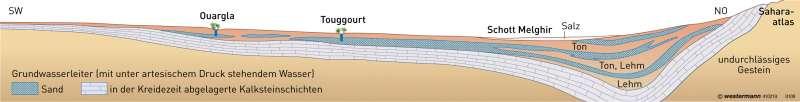 Grundwasser führende Gesteinsschichten in der Nordsahara |  | Sahara und Sahel | Karte 175/4