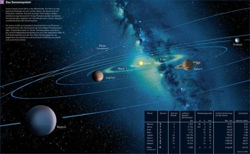 Diercke Weltatlas - Kartenansicht - Das Sonnensystem - - 978-3-14 ...