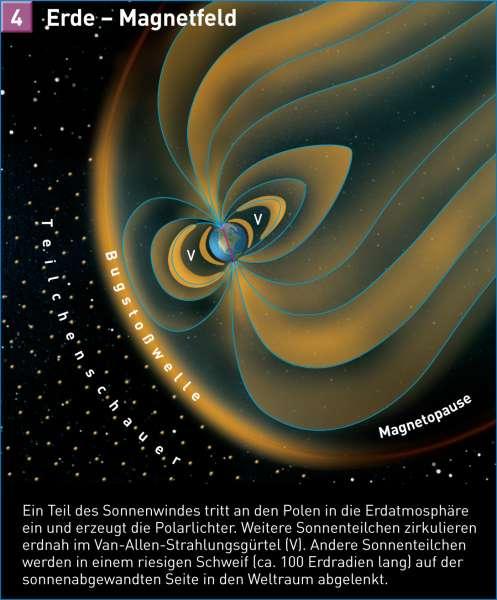 Erde   Magnetfeld   Erde im Weltall   Karte 242/4