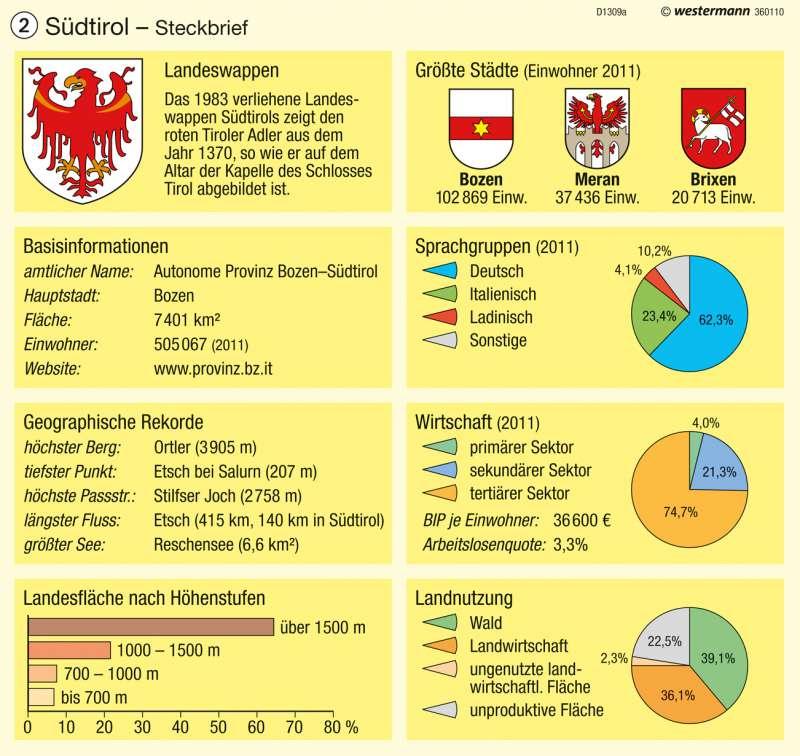 Südtirol | Steckbrief | Südtirol – Verwaltung | Karte 1/2
