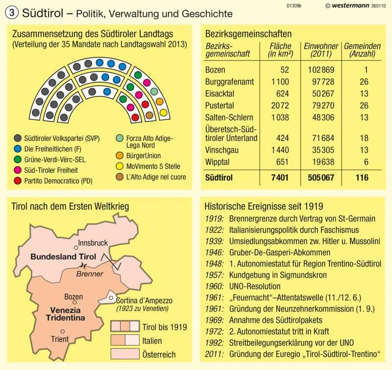 Südtirol | Politik, Verwaltung und Geschichte | Südtirol – Verwaltung | Karte 1/3