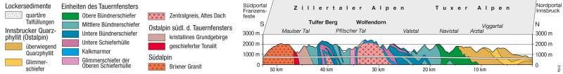 Brenner-Basistunnel | geologisches Profil | Alpenraum – Verkehr | Karte 41/6