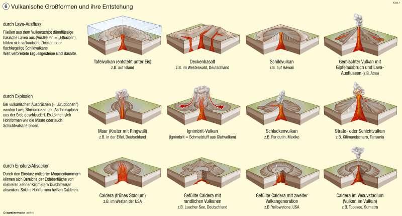 Vulkanische Großformen und ihre Entstehung |  | Ätna – Vulkanismus und Landnutzung | Karte 53/6