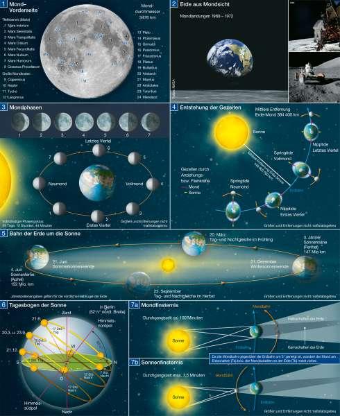 Die Erde im Weltall |  | Die Erde im Weltall | Karte 226/1
