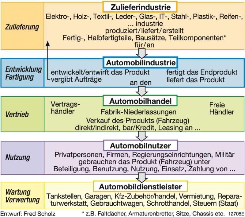 Diercke Weltatlas - Kartenansicht - - Global Player Volkswagen - 978 ...