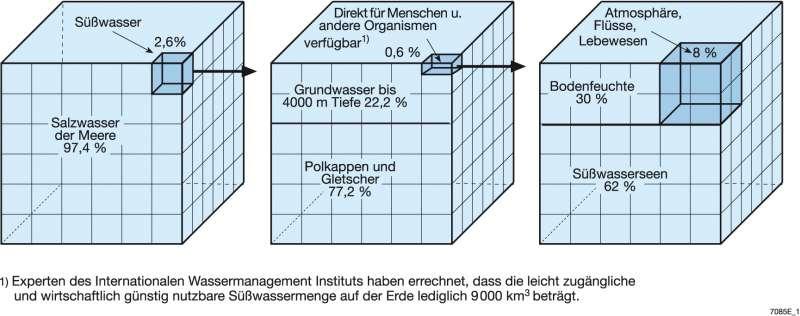 Arbeitsblatt Wasservorkommen Auf Der Erde : Diercke weltatlas kartenansicht rhonegletscher