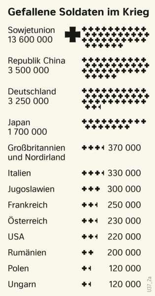 | Gefallene Soldaten im Krieg | Geschichte - Der Zweite Weltkrieg und seine Ergebnisse | Karte 216/2