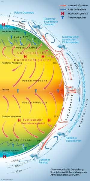| Schema der globalen Windzirkulation | Erde - Klimazonen und ihre Entstehung | Karte 173/2