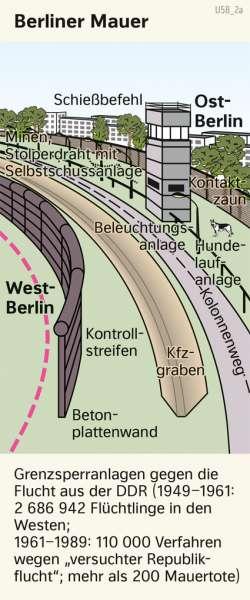 | Berliner Mauer | Geschichte - Der Kalte Krieg | Karte 219/4