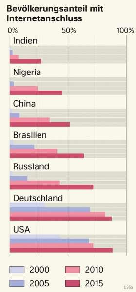 Indien, Nigeria, China, Brasilien, Russland, Deutschland, USA | Bevölkerungsanteil mit Internetanschluss | Erde - Globale Kommunikation | Karte 188/1
