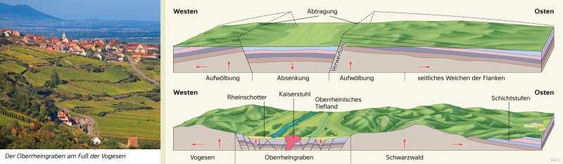 Oberrheingraben | Entstehung eines Grabenbruchs | Deutschland - Naturraum | Karte 37/4