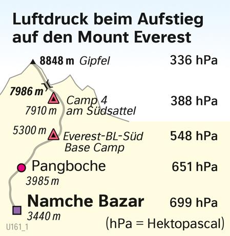 | Luftdruck beim Aufstieg auf den Mount Everest | Eurasien - Orientierung | Karte 96/2