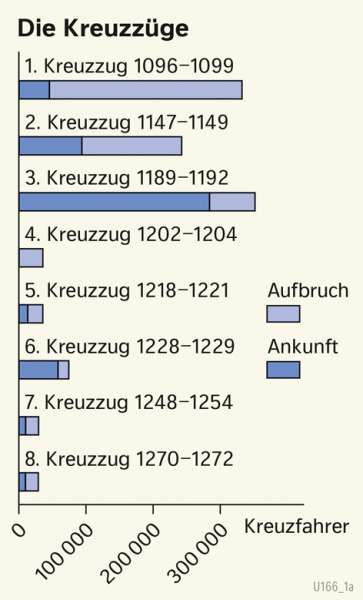 | Die Kreuzzüge | Geschichte - Vom Spätmittelalter zur Frühen Neuzeit | Karte 200/1