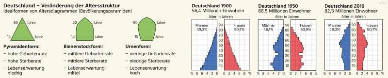 Deutschland | Veränderung der Altersstruktur | Deutschland - Bevölkerung | Karte 48/1