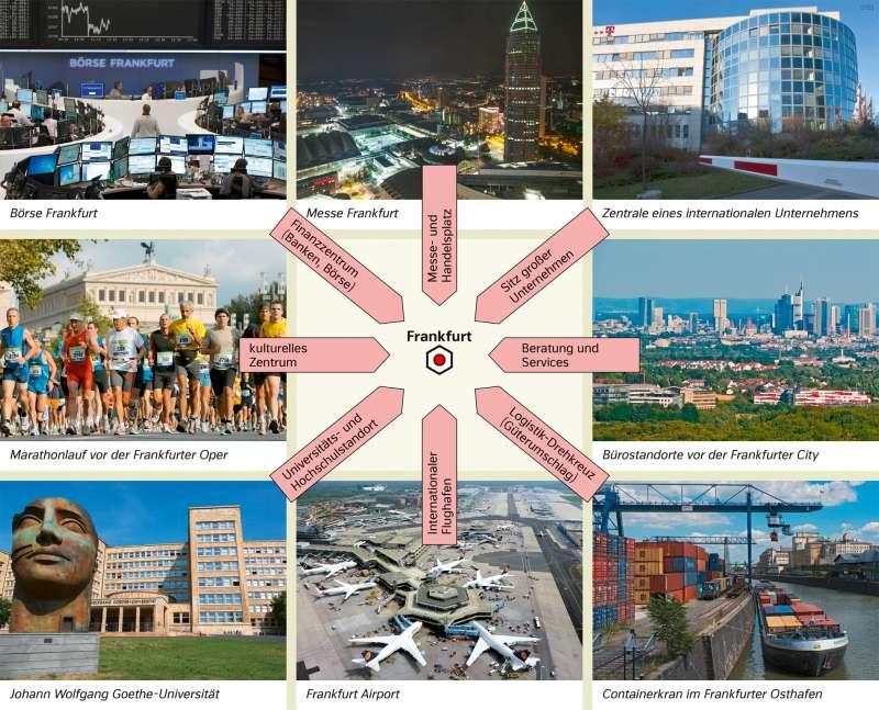 | Signaturen verstehen – Beispiel: Dienstleistungszentrum mit internationaler Bedeutung | Europa - Wirtschaft | Karte 79/2