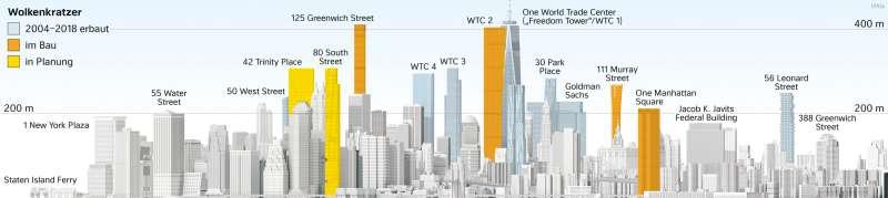Manhattan-Downtown | Skyline im Wandel | Vereinigte Staaten von Amerika (USA) - Städte | Karte 148/1