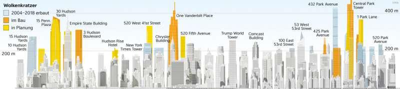 Manhattan-Midtown | Skyline im Wandel | Vereinigte Staaten von Amerika (USA) - Städte | Karte 149/2