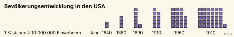 | Bevölkerungsentwicklung in den USA | Geschichte - Die Entwicklung der USA zum Einwanderungsland | Karte 211/1