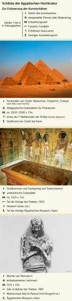 | Schätze der ägyptischen Hochkultur | Geschichte - Altes Ägypten und Antikes Griechenland | Karte 194/1