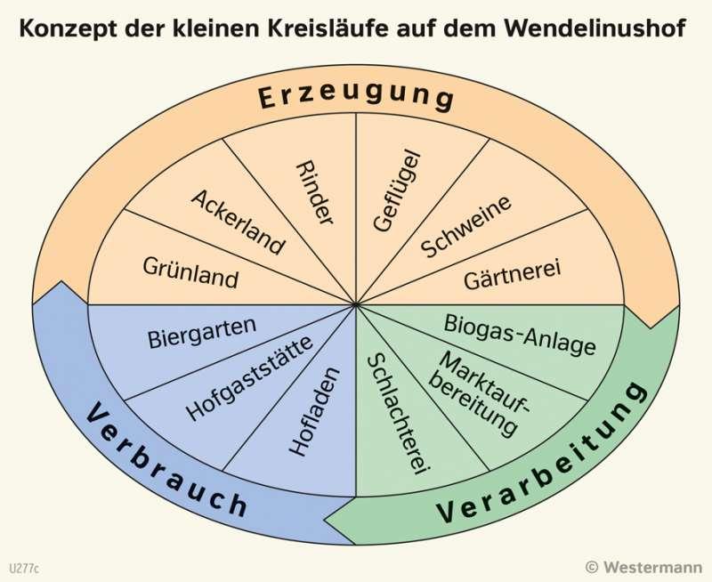   Konzept der kleinen Kreisläufe auf dem Wendelinushof   Saarland - Landwirtschaft   Karte 15/2