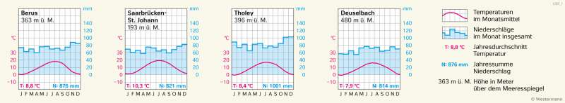Berus, Saarbrücken-St.Johann, Tholey, Deuselbach | Klimadiagramme | Saarland - Umwelt und Klima | Karte 17/2