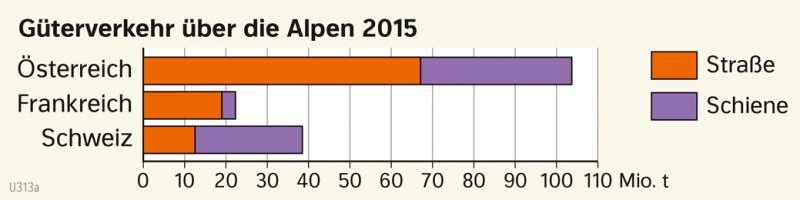 | Güterverkehr über die Alpen 2015 | Alpen - Tourismus und Umwelt | Karte 54/2