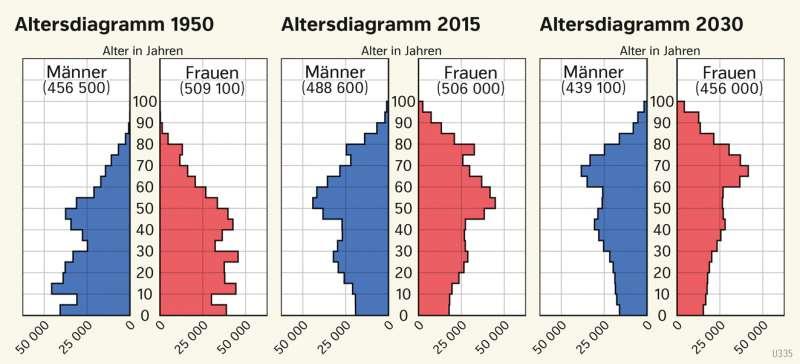 | Altersentwicklungim Saarland | Saarland - Verwaltung und Bevölkerung | Karte 29/3