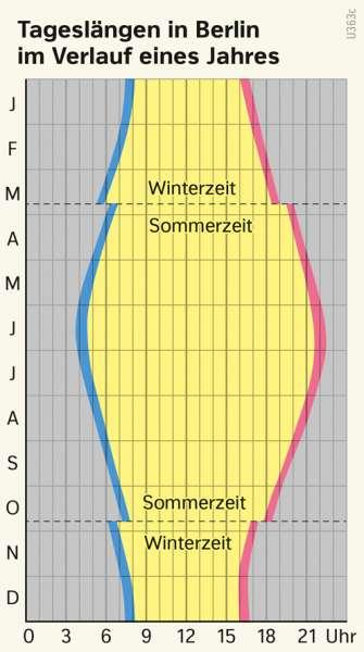 | Tageslängen in Berlin im Verlauf eines Jahres | Erde - Klimazonen und ihre Gliederung | Karte 175/4