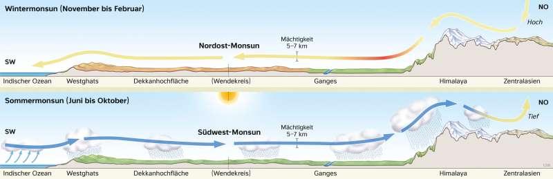 Südasien | Jahreszeitlicher Monsun | Asien - Klima und Monsun | Karte 101/4