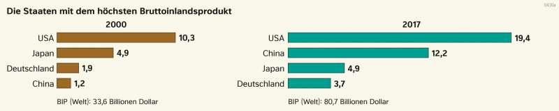 | Die Staaten mit dem höchsten Bruttoinlandsprodukt | Erde - Weltwirtschaft | Karte 185/2