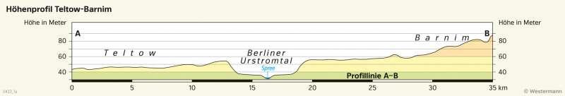 | Höhenprofil Teltow-Barnim | Brandenburg und Berlin - Landschaftsentwicklung | Karte 27/2